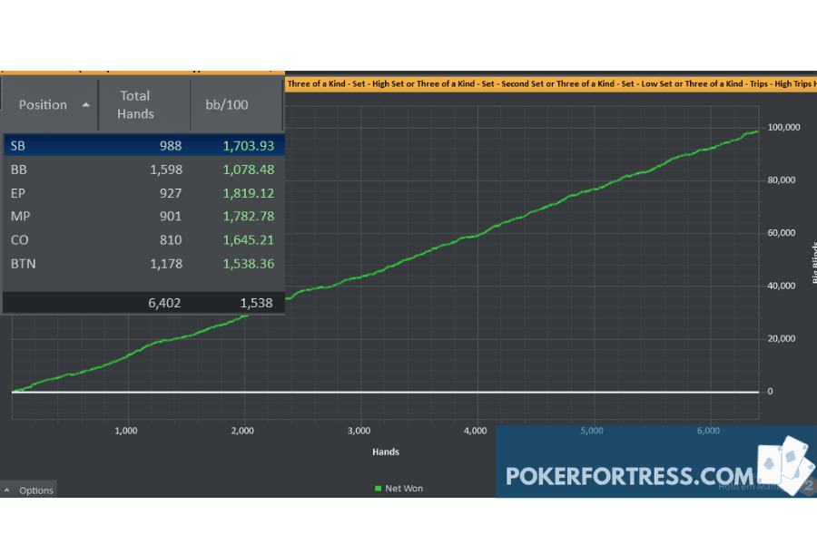 three of a kind poker winrate