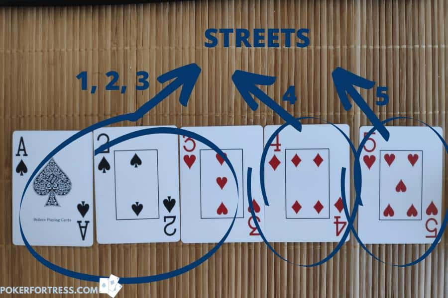 5 streets in No-Limit Holdem poker.