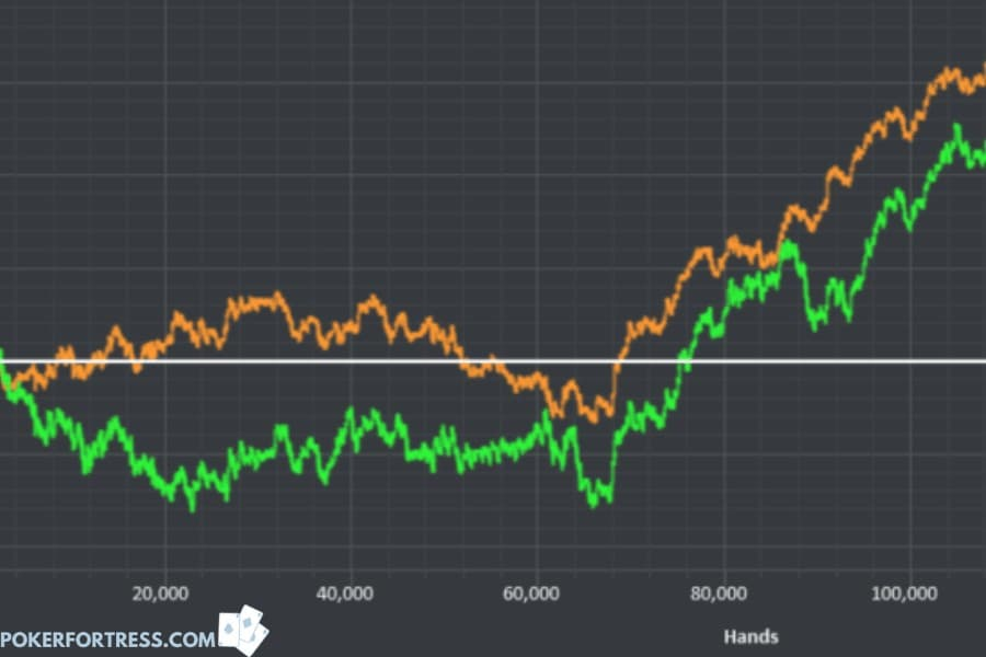 Poker player improving win-rate over time.