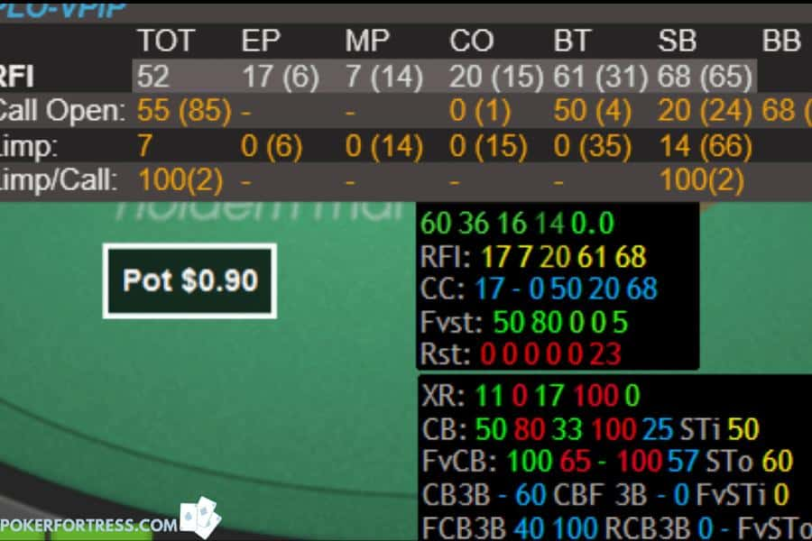 HUD and tells in online poker.